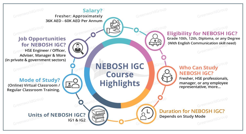 NEBOSH Course